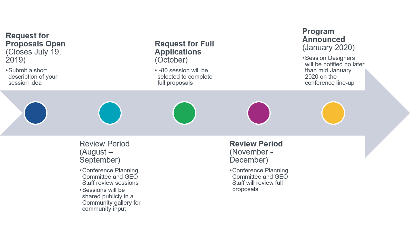 """The timeline for the National Conference is laid out on around an arrow graphic. It includes 5 steps. The first is """"Request for Proposals Open (Closes, July 19, 2019)"""" Additional information is provided below that reads, """"Submit a short description of your session idea."""" The second step is """"Review Period (August - September)."""" Additional information provided is, """"Conference Planning Committee and GEO Staff will review sessions"""" and """"Sessions will be shared publicly in a Community Gallery for community input."""" The third step is """"Request for Full Applications (October)."""" Additional information is """"Approximately 80 sessions will be selected to complete full proposals."""" The fourth step is """"Review Period (November - December)"""" and additional information is """"Conference Planning Committee and GEO Staff will review full proposals."""" The final step is """"Program Announced (January),"""" with additional information """"Session Designers will be notified no later than mid-January."""""""